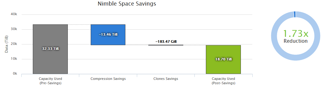 InfoSight Executive Dashboard Space Savings