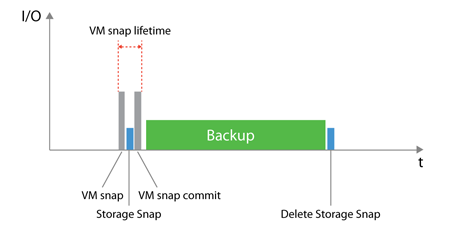 Veeam Integration with Nimble: Restore from Snapshot - RyanMalmberg com