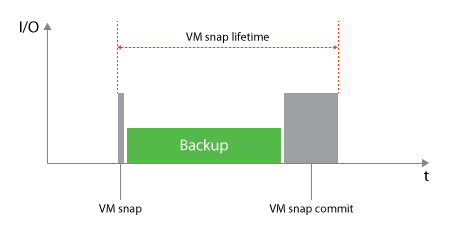 Normal VADP based backup impact