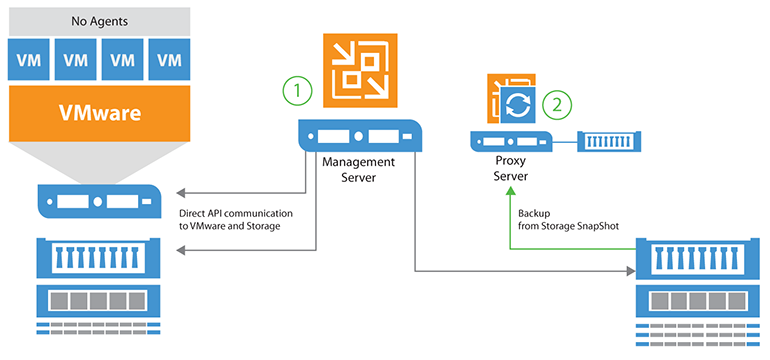 Veeam Integration With Nimble Re From Snapshot Backup Storage
